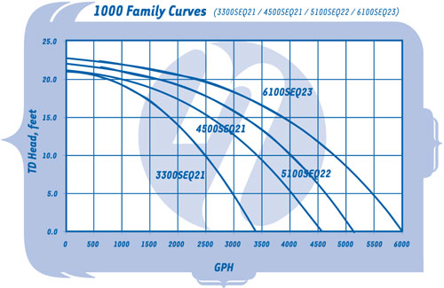 Sequence-1000-Series-FlowCurve.jpg